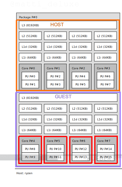Core separation between host and guest system
