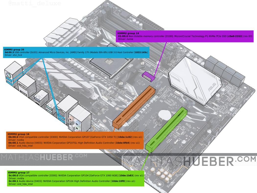 IOMMU groups on ASUS Prime x370-pro